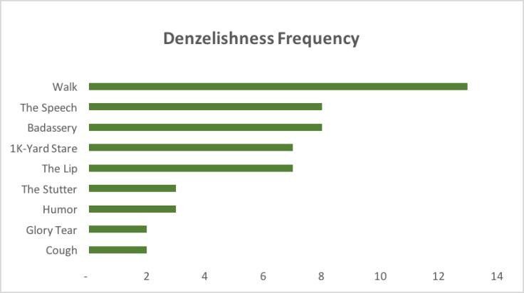 Denzelishness_20160818